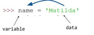 the value Matilda is assigned to the variable called name